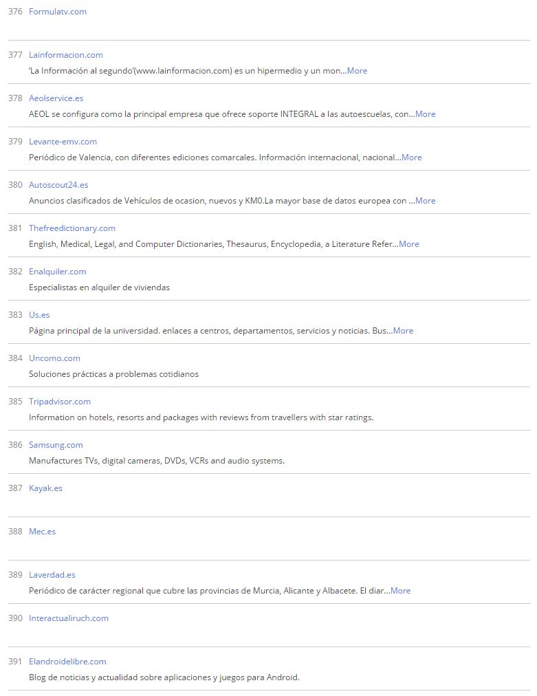 Editorial AEOL Ranking Alexa